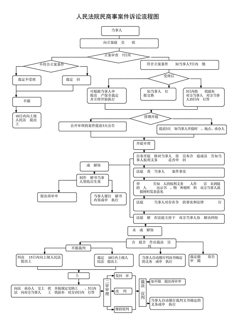 民事案件诉讼流程图