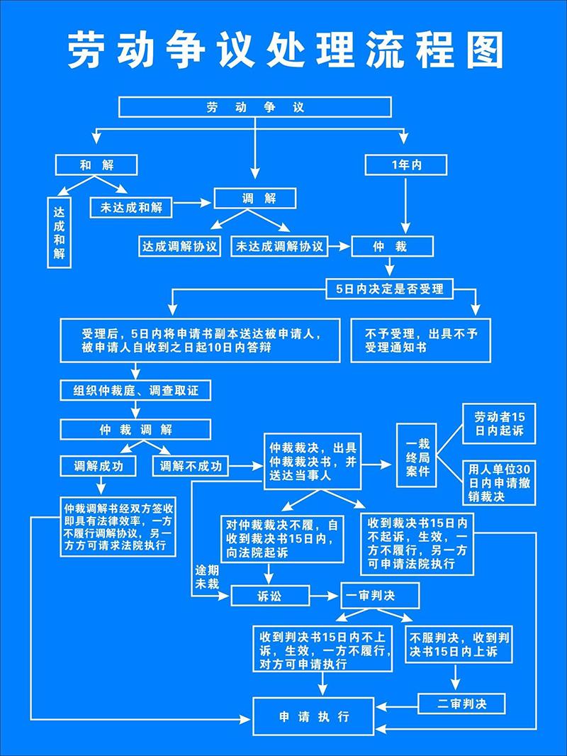 劳动案件流程图