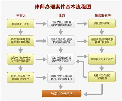 律师办理案件基本流程图