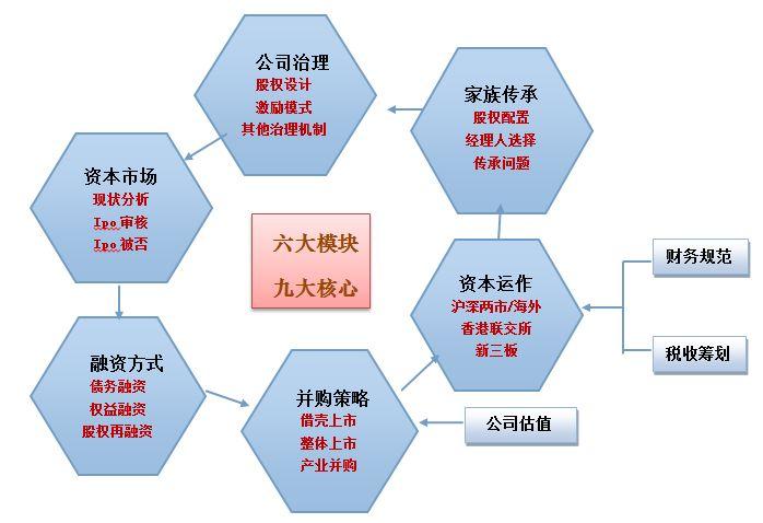 企业运营模式中的利弊分析